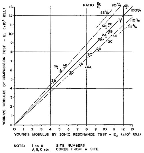 Fig. 10.— Young's Modulus Comparison—Sonic and Compression