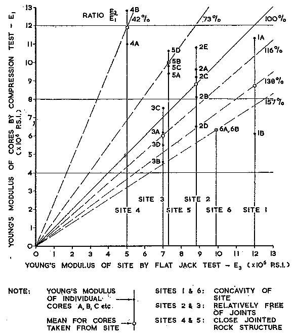 Fig. 11.—Young's Modulus—Flat Jack and Compression Tests.
