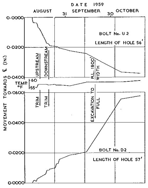 Fig. 14.—Rock Deflection—Abutments of Tumut 2 Power Station.