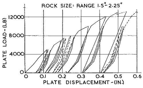 Fig. 3.—Plate Bearing Test of Bolted Rock Aggregate.
